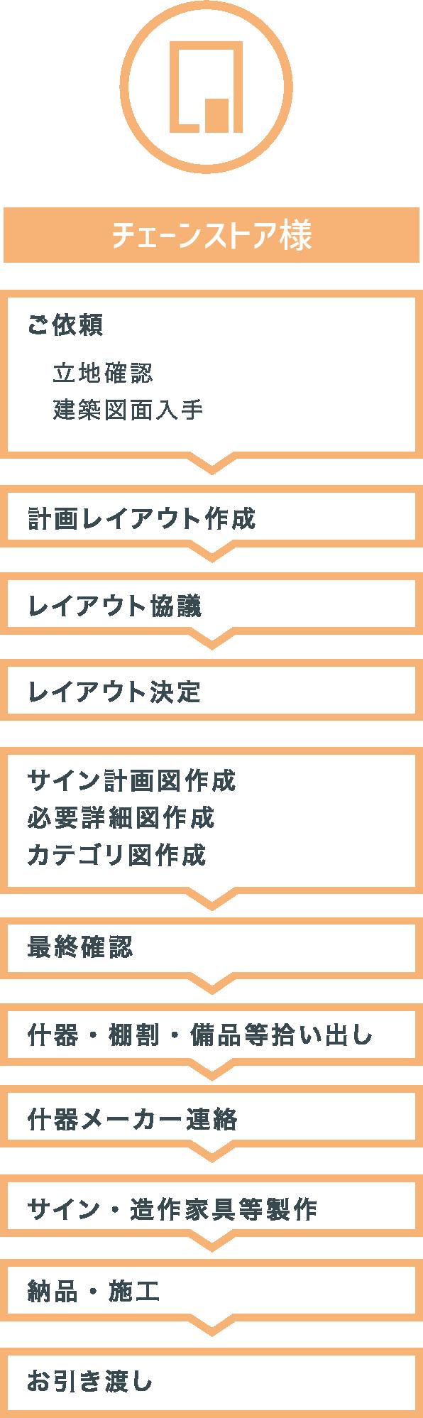 陳列什器の種類